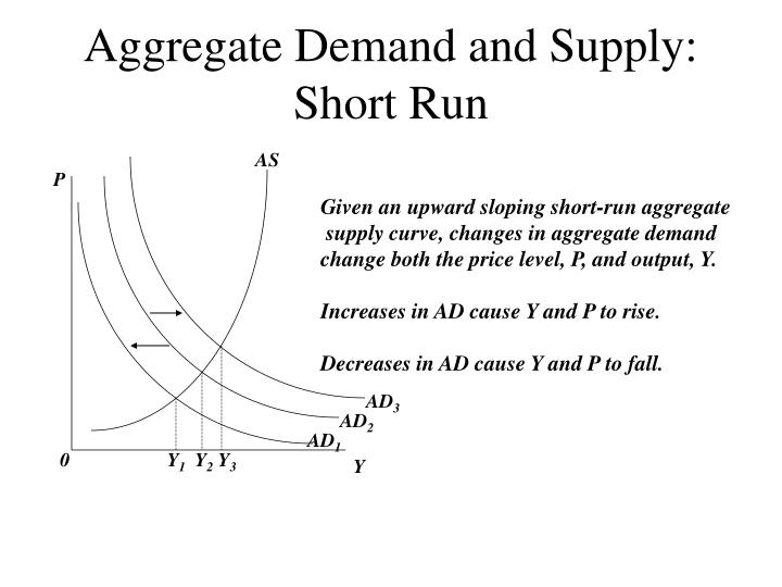 demand and supply short questions essay Essay questions and answers for chapter 28 1 demonstrate graphically and explain the short-run and long-run effects of an unanticipated monetary expansion in the new classical model.