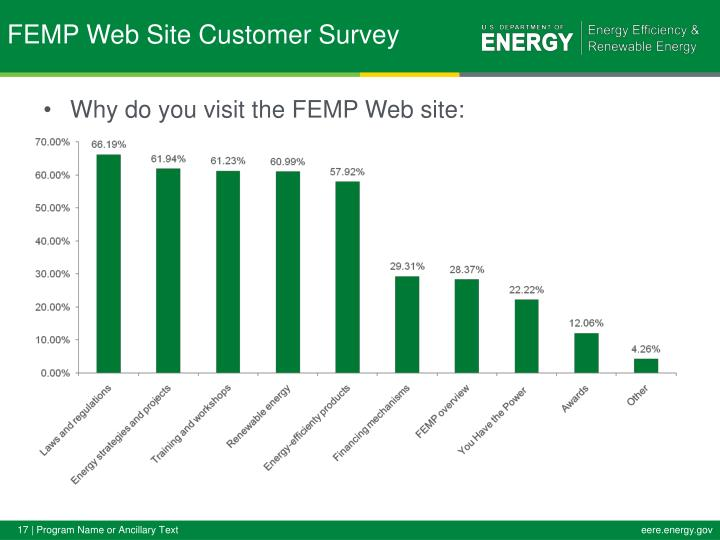 Why do you visit the FEMP Web site: