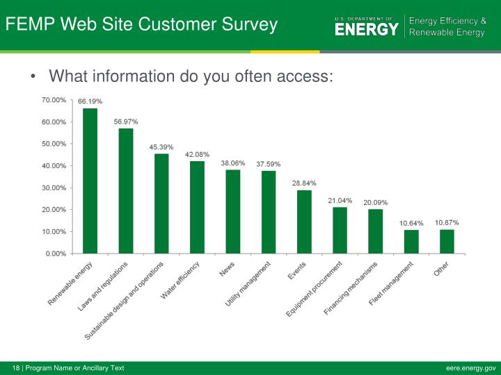 What information do you often access: