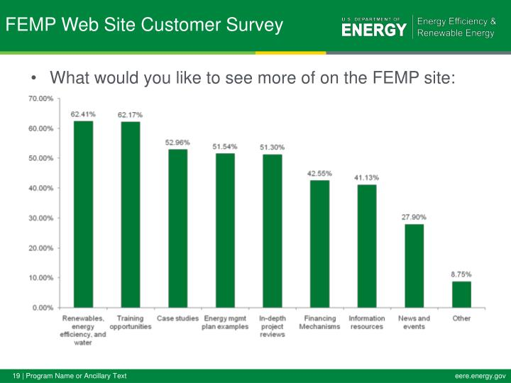 What would you like to see more of on the FEMP site:
