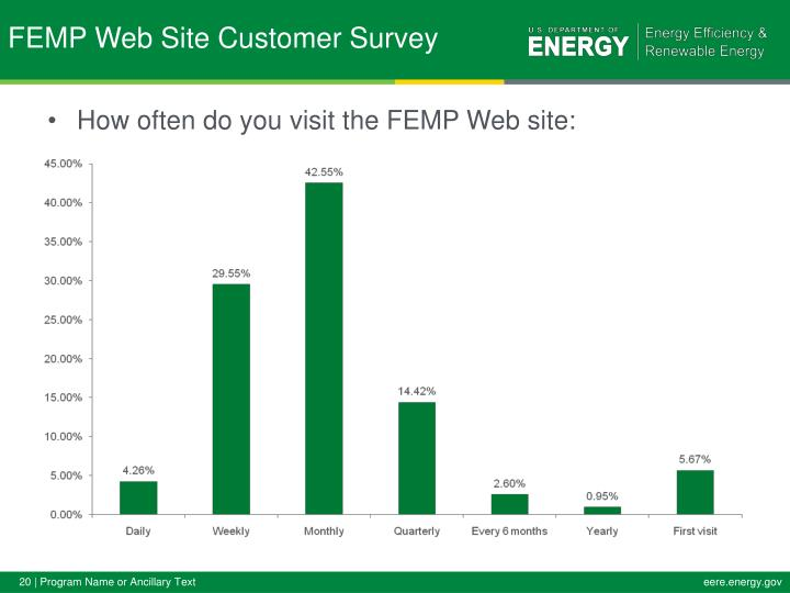 How often do you visit the FEMP Web site: