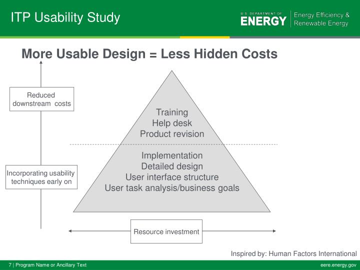 More Usable Design = Less Hidden Costs