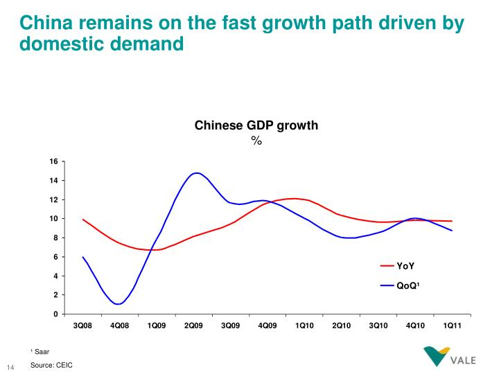 China remains on the fast growth path driven by domestic demand