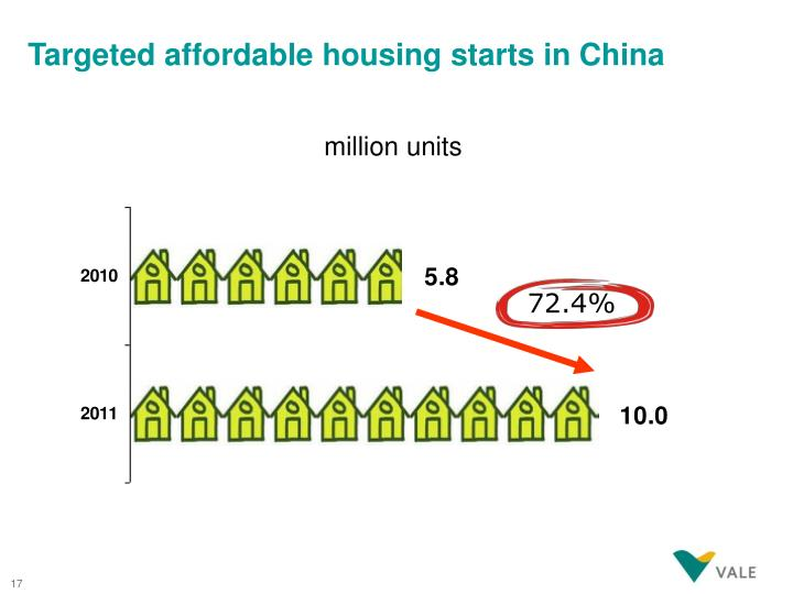 Targeted affordable housing starts in China