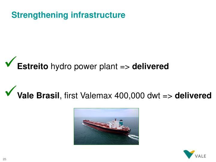 Strengthening infrastructure