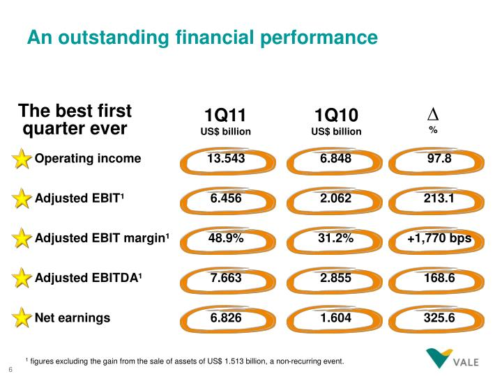 An outstanding financial performance