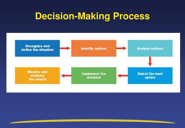 an analysis of the concept of decision making in the fields of management career The opposite of intuitive decision making is rational decision making, which is when individuals use analysis, facts and a step-by-step process to come to a decision.