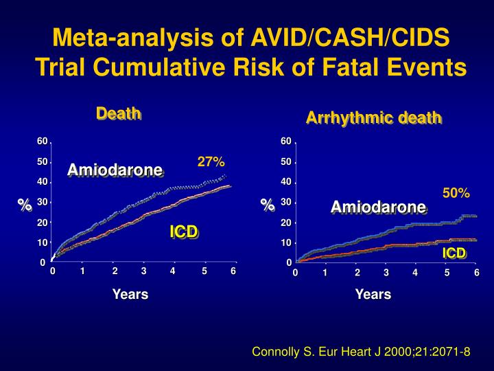 Meta-analysis of AVID/CASH/CIDS