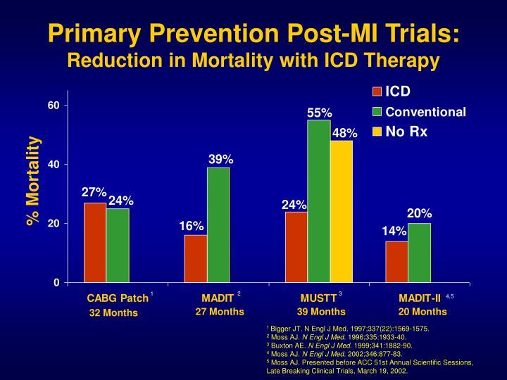 Primary Prevention Post-MI Trials: