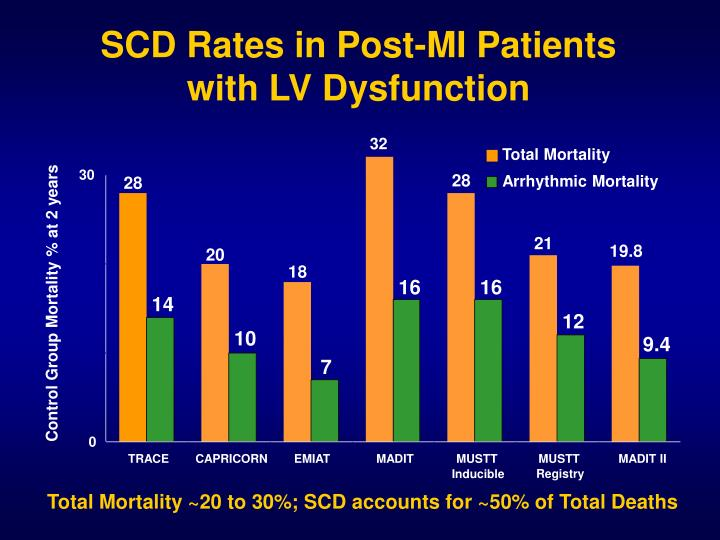 SCD Rates in Post-MI Patients with LV Dysfunction
