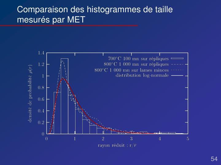 Comparaison des histogrammes de taille mesurés par MET