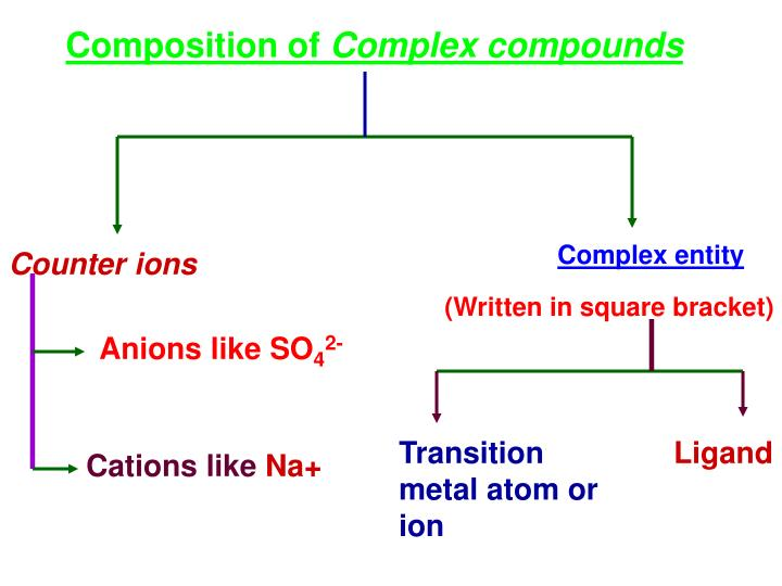 Composition of
