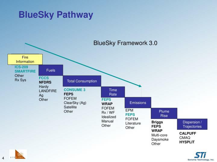 BlueSky Framework 3.0