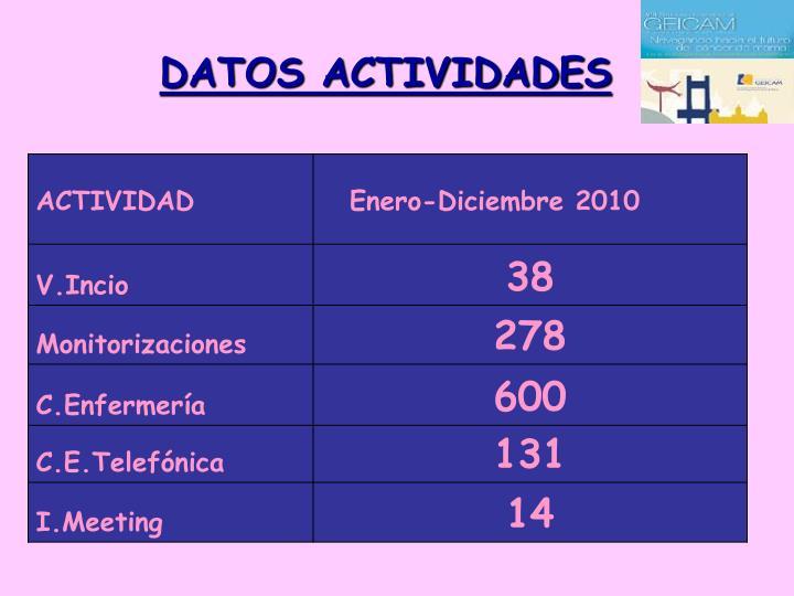 DATOS ACTIVIDADES