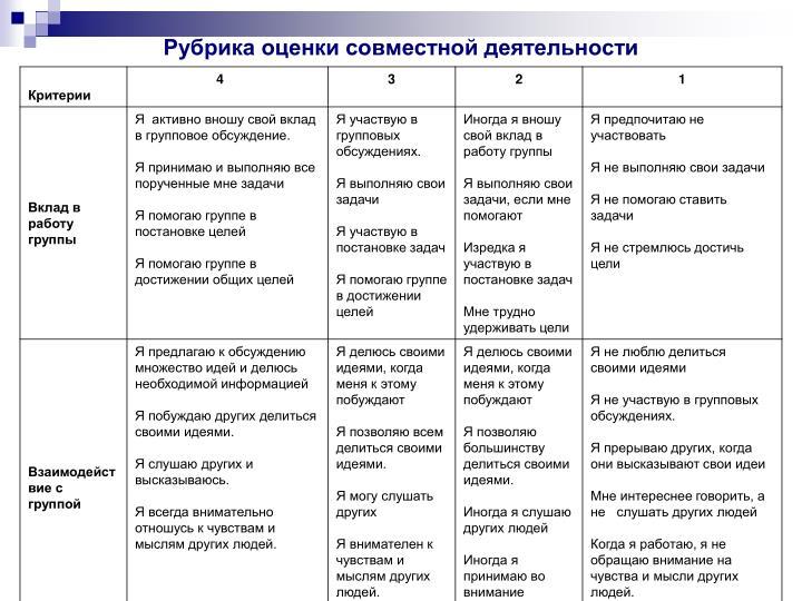Пример Рубрика оценки совместной деятельности