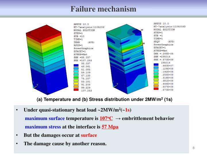 Failure mechanism