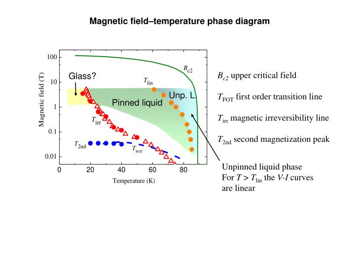 Magnetic field–temperature phase diagram