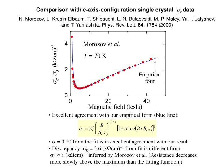 Comparison with c-axis-configuration single crystal