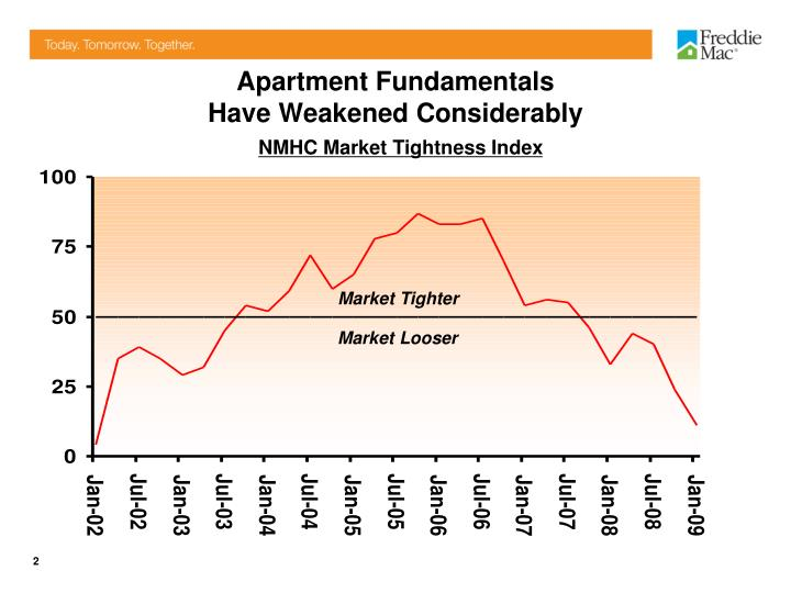 Apartment fundamentals have weakened considerably