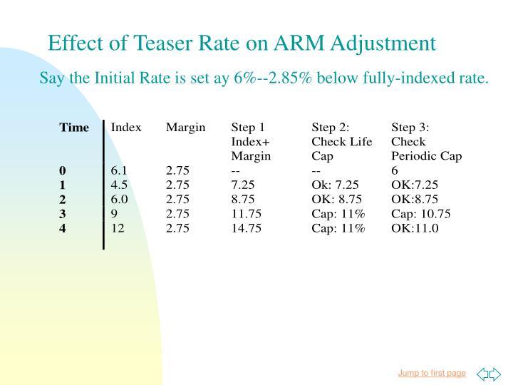Effect of Teaser Rate on ARM Adjustment