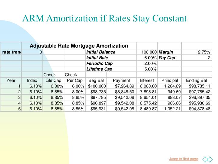 ARM Amortization if Rates Stay Constant