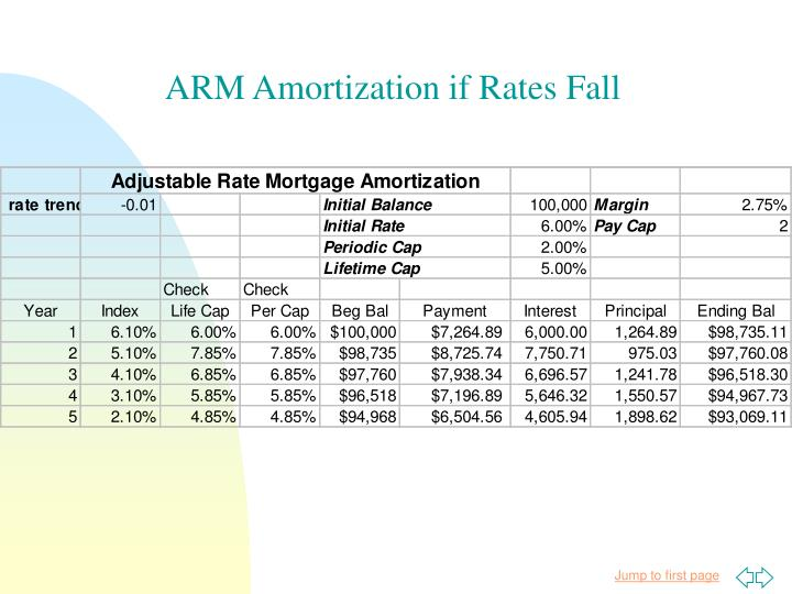 ARM Amortization if Rates Fall