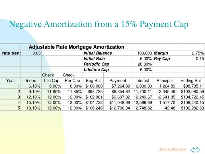Negative Amortization from a 15% Payment Cap