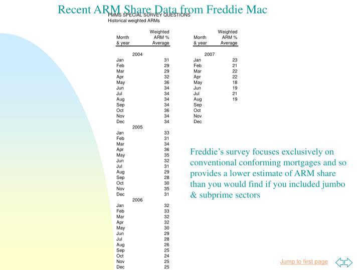 Recent ARM Share Data from Freddie Mac
