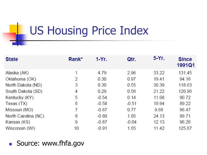 US Housing Price Index