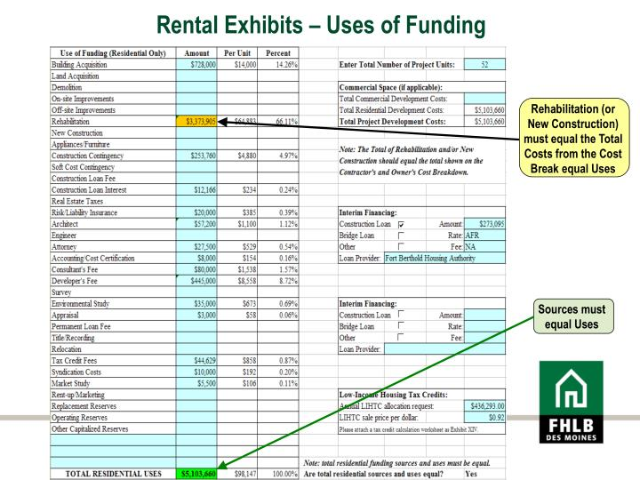 Rental Exhibits – Uses of Funding
