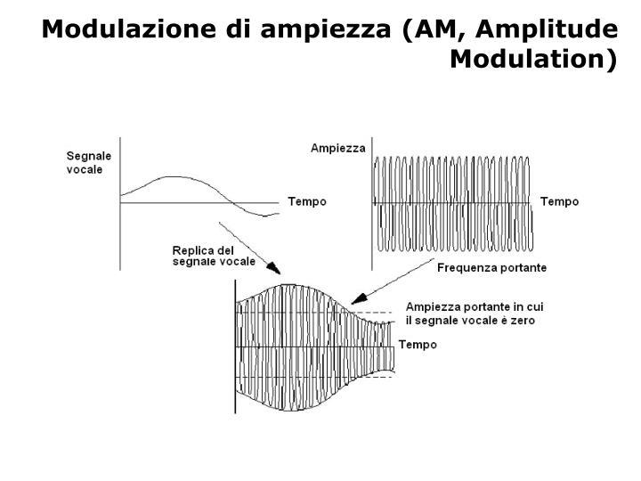 Modulazione di ampiezza am amplitude modulation