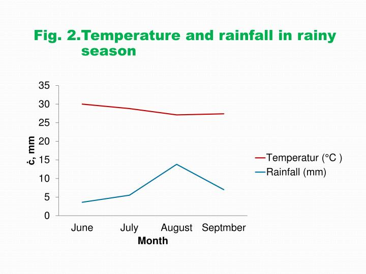 Fig. 2.Temperature and rainfall in rainy