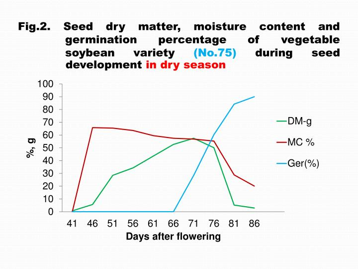 Fig.2. Seed dry matter, moisture content and