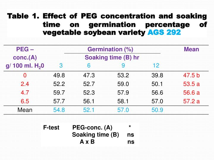 Table 1. Effect of PEG concentration and soaking