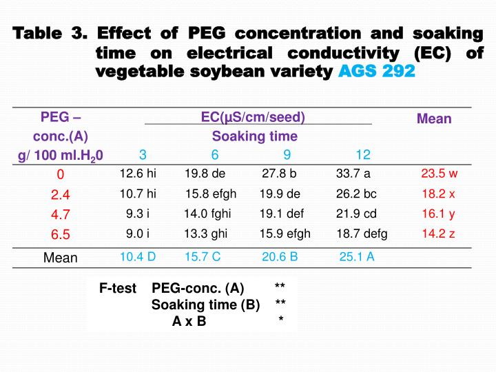 Table 3. Effect of PEG concentration and soaking