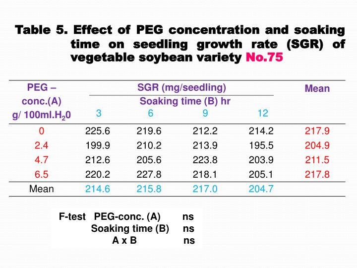 Table 5. Effect of PEG concentration and soaking
