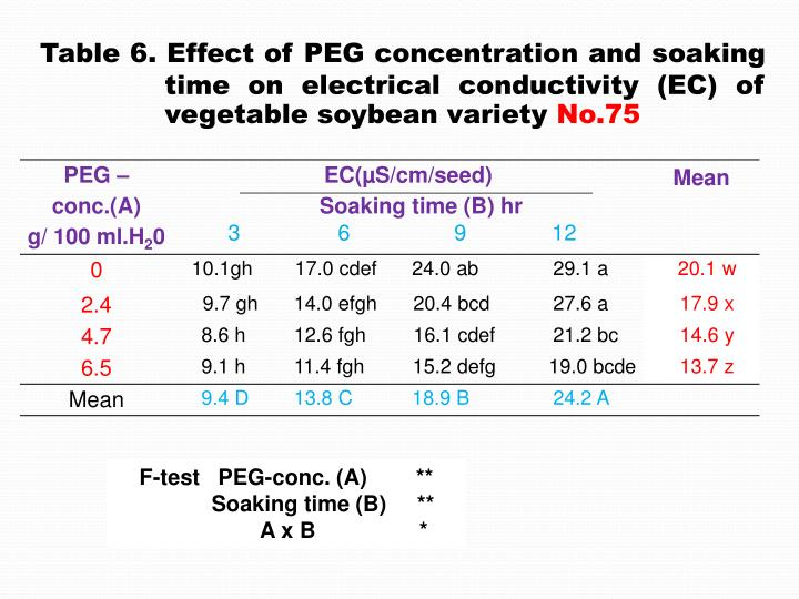 Table 6. Effect of PEG concentration and soaking