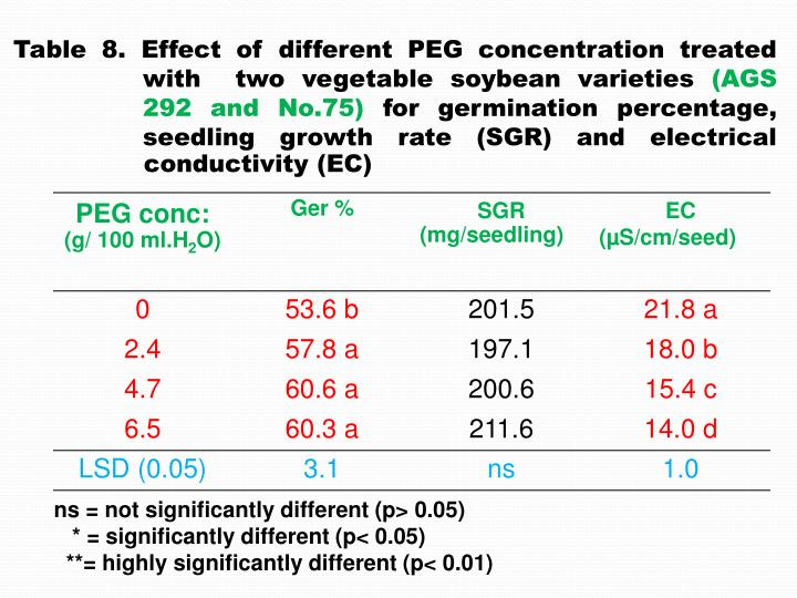 Table 8. Effect of different PEG concentration treated