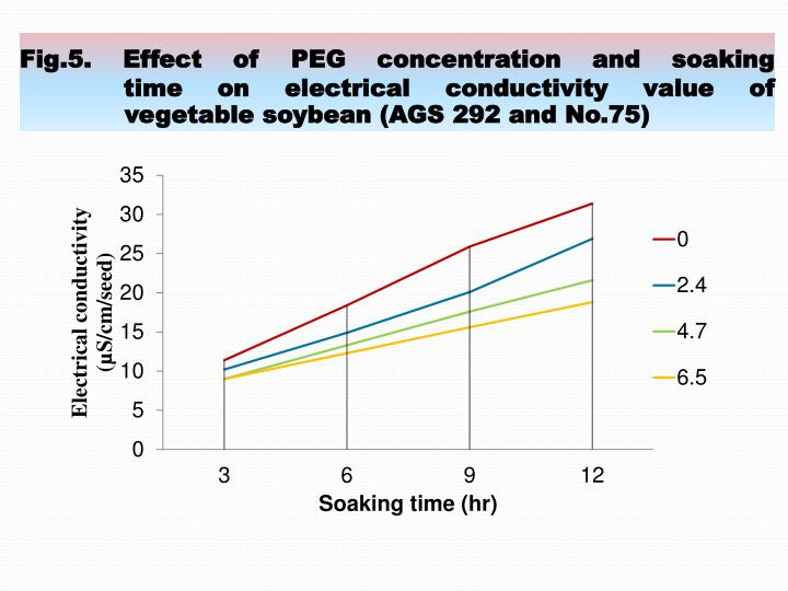 Fig.5. Effect of PEG concentration and soaking