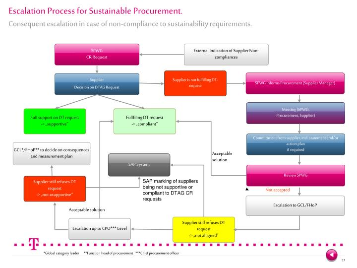 badr sustainable procurement عرض ملف badr bouchiyoua الشخصي على linkedin، أكبر شبكة للمحترفين في العالم قام badr بإضافة 8 وظائف على الملف الشخصي.