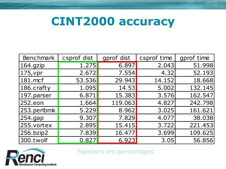 CINT2000 accuracy