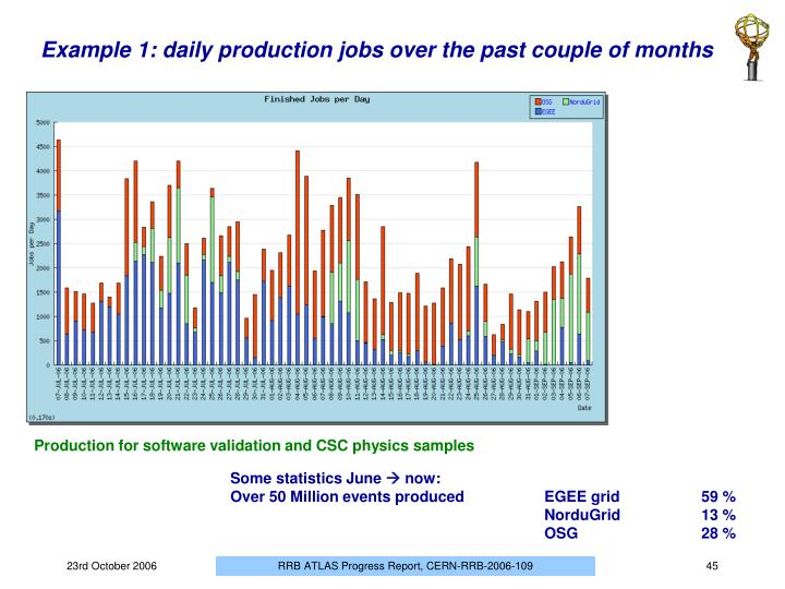 Example 1: daily production jobs over the past couple of months