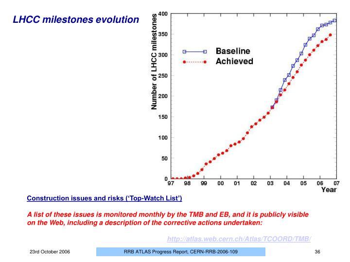 LHCC milestones evolution