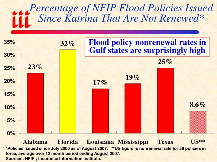 Percentage of NFIP Flood Policies Issued Since Katrina That Are Not Renewed*