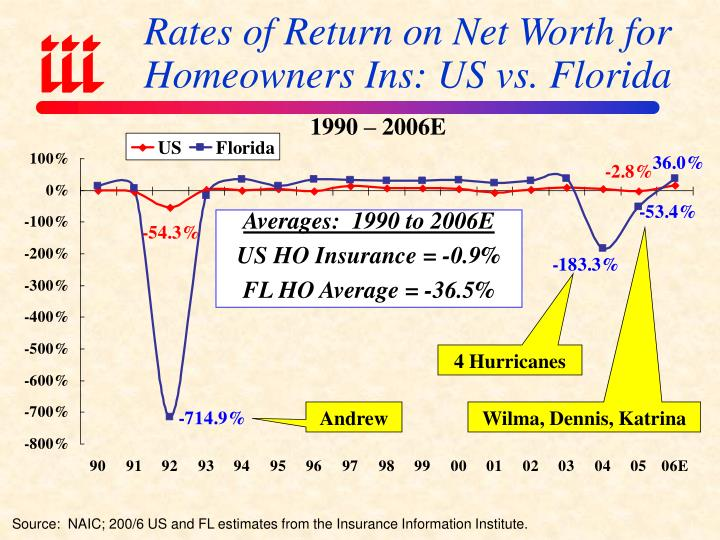 Rates of Return on Net Worth for Homeowners Ins: US vs. Florida