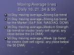 moving average lines daily 10 21 34 50