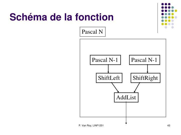 Schéma de la fonction