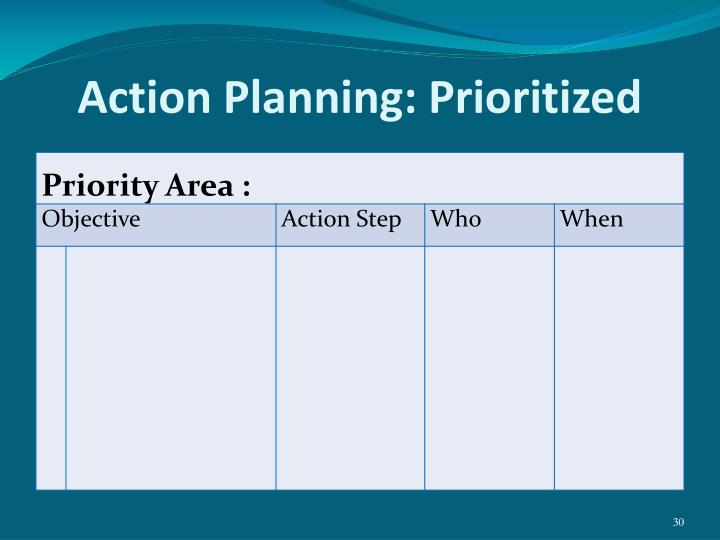 Action Planning: Prioritized