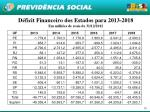d ficit financeiro dos estados para 2013 2018 em milh es de reais de 31 12 2012
