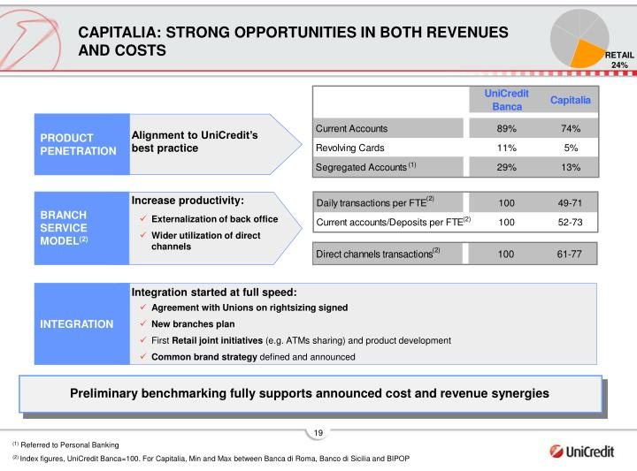 CAPITALIA: STRONG OPPORTUNITIES IN BOTH REVENUES AND COSTS